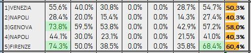 Percentuali Previsione 210219