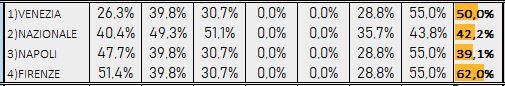 Percentuali Previsione 230219