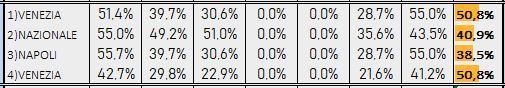 Percentuali Previsione 260219