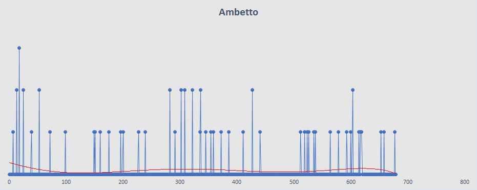 Ambetto - aggiornato al 12 Marzo 2019