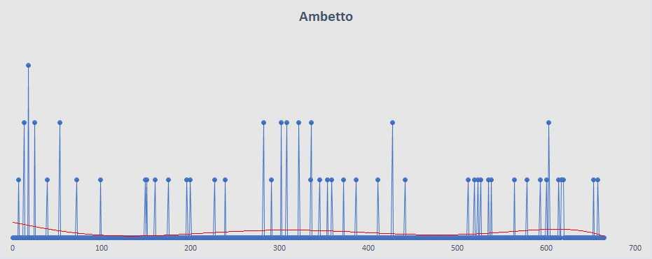 Ambetto - aggiornato al 2 Marzo 2019