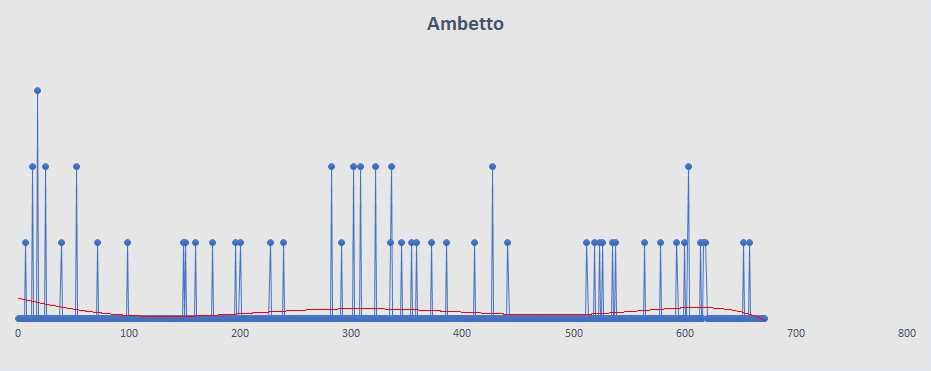 Ambetto - aggiornato al 7 Marzo 2019