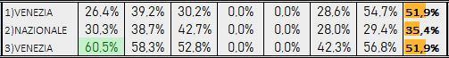 Percentuali Previsione 090319