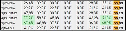Percentuali Previsione 120319