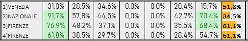 Percentuali Previsione 210319