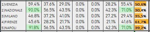 Percentuali Previsione 090419