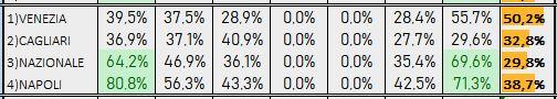 Percentuali Previsione 110419