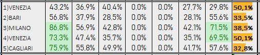 Percentuali Previsione 200419