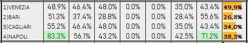 Percentuali Previsione 130419