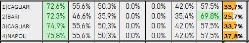 Percentuali Previsione 160419