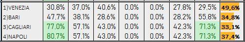 Percentuali Previsione 180419
