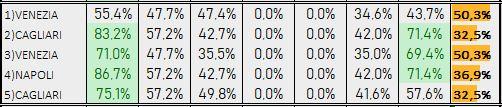 Percentuali Previsione 230419