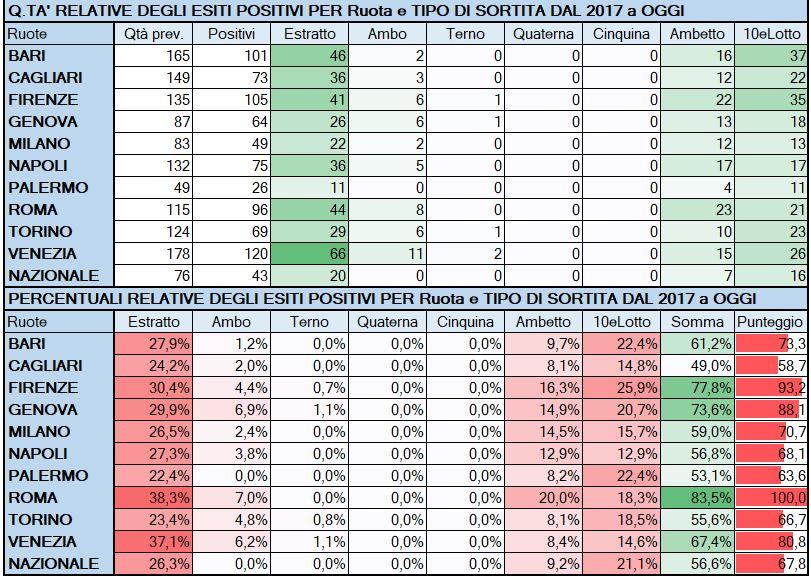 Performance per Ruota - Percentuali relative aggiornate all'estrazione precedente il 26 Aprile 2019