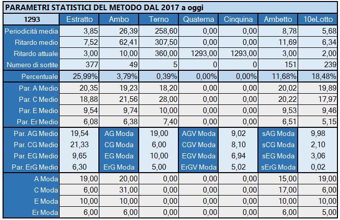 Tabella Riepilogativa parametri statistici aggiornata all'estrazione precedente il 26 Aprile 2019