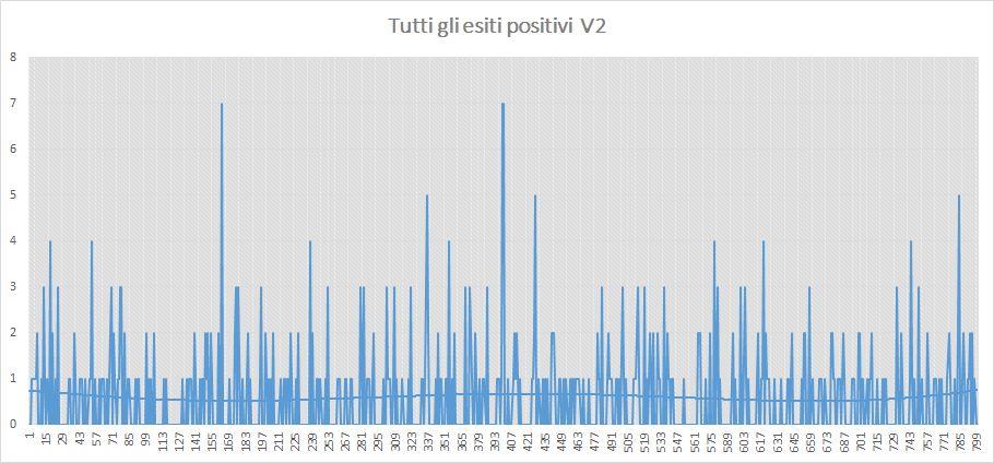 Andamento numero di vincite di tutte le sortite (esiti positivi) - Aggiornato all'estrazione precedente il 25 Maggio 2019