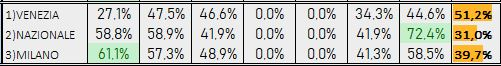 Percentuali Previsione 090519