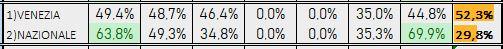Percentuali Previsione 140519
