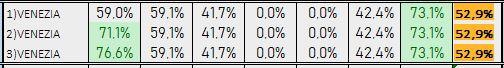 Percentuali Previsione 180519