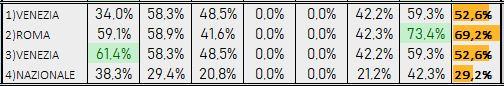 Percentuali Previsione 210519