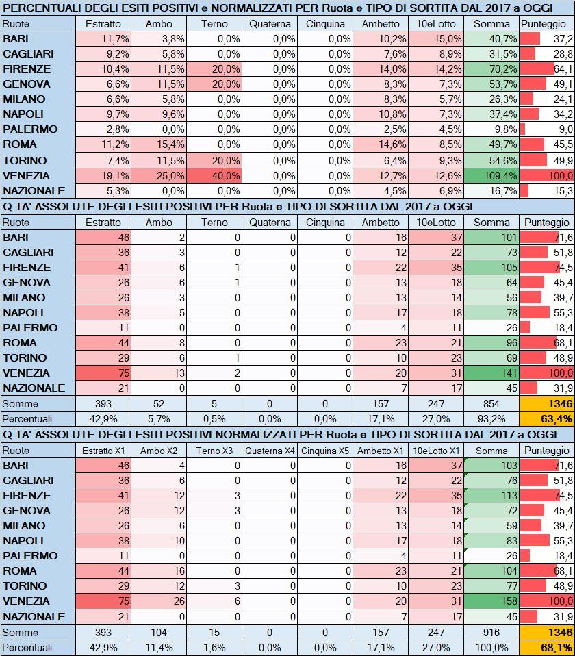 Performance per Ruota - Percentuali assolute aggiornate all'estrazione precedente il 1 Giugno 2019