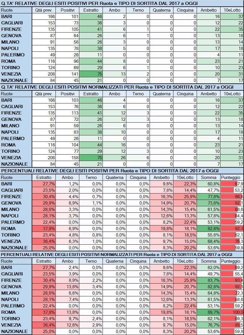 Performance per Ruota - Percentuali relative aggiornate all'estrazione precedente il 1 Giugno 2019