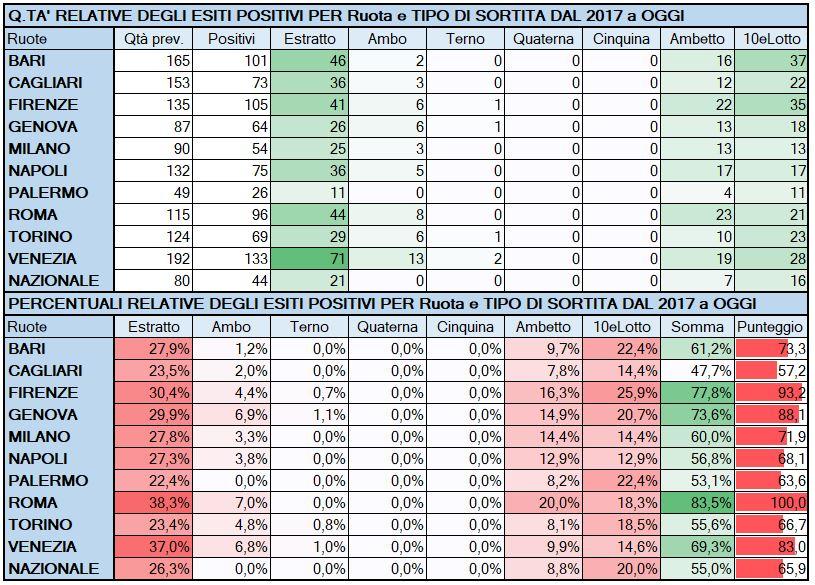 Performance per Ruota - Percentuali relative aggiornate all'estrazione precedente il 16 Maggio 2019