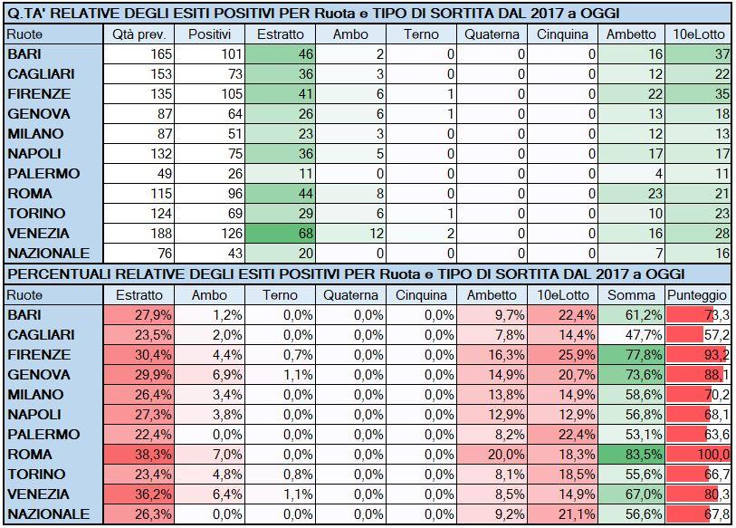 Performance per Ruota - Percentuali relative aggiornate all'estrazione precedente il 7 Maggio 2019