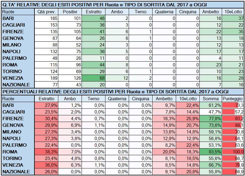 Performance per Ruota - Percentuali relative aggiornate all'estrazione precedente il 9 Maggio 2019