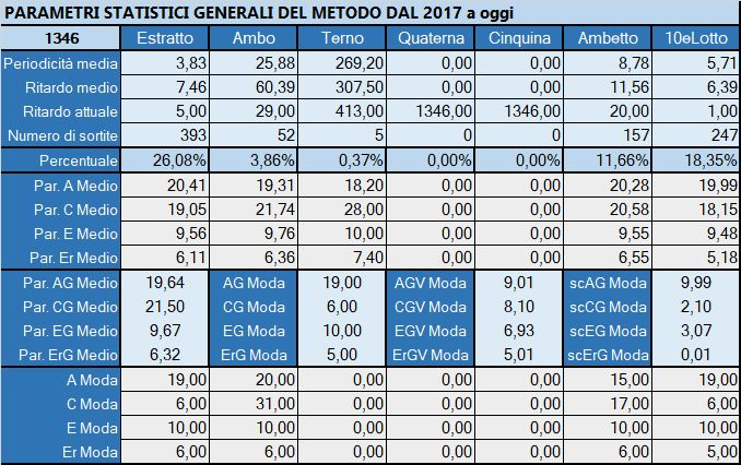 Tabella Riepilogativa parametri statistici aggiornata all'estrazione precedente il 1 Giugno 2019