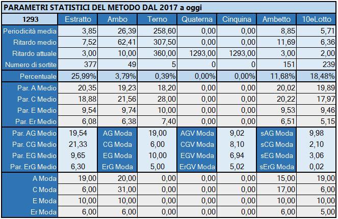Tabella Riepilogativa parametri statistici aggiornata all'estrazione precedente il 2 Maggio 2019