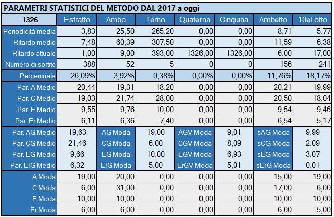 Tabella Riepilogativa parametri statistici aggiornata all'estrazione precedente il 21 Maggio 2019