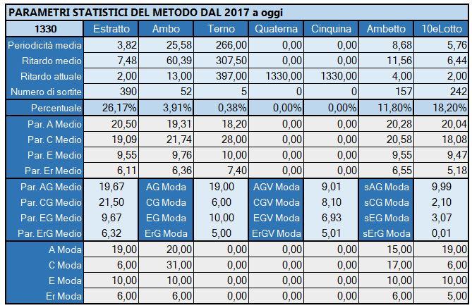 Tabella Riepilogativa parametri statistici aggiornata all'estrazione precedente il 23 Maggio 2019