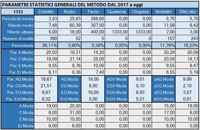 Tabella Riepilogativa parametri statistici aggiornata all'estrazione precedente il 25 Maggio 2019
