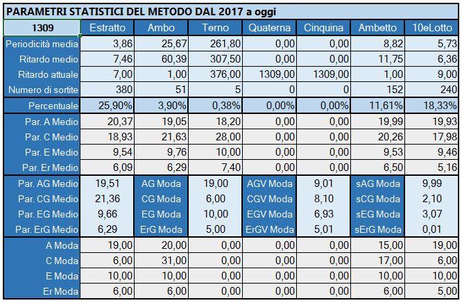 Tabella Riepilogativa parametri statistici aggiornata all'estrazione precedente il 4 Maggio 2019