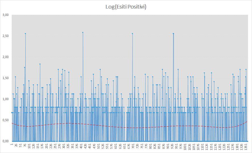 Andamento numero di vincite di tutte le sortite (esiti log positivi) - Aggiornato all'estrazione precedente il 11 Giugno 2019