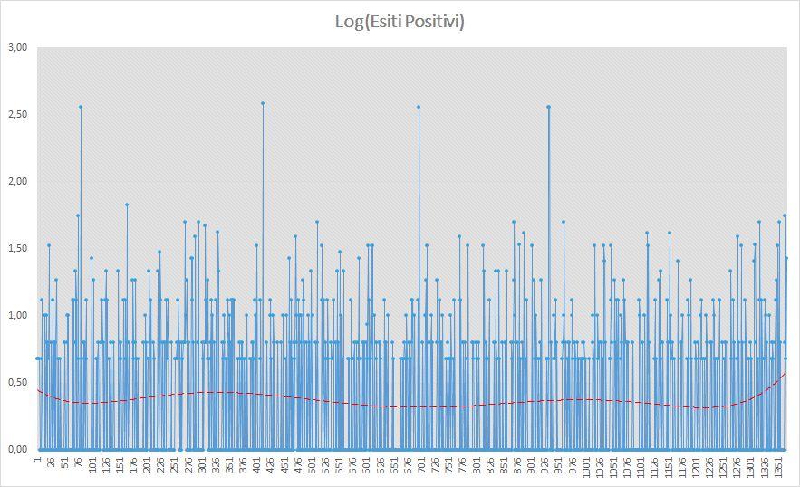 Andamento numero di vincite di tutte le sortite (esiti log positivi) - Aggiornato all'estrazione precedente il 13 Giugno 2019