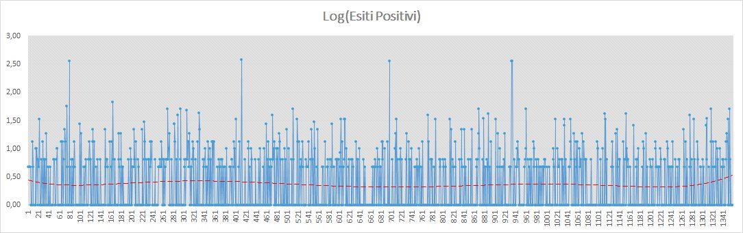 Andamento numero di vincite di tutte le sortite (esiti log positivi) - Aggiornato all'estrazione precedente il 8 Giugno 2019