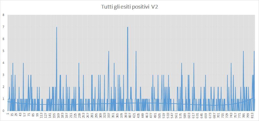 Andamento numero di vincite di tutte le sortite (esiti positivi) - Aggiornato all'estrazione precedente il 6 Giugno 2019