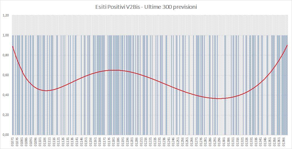 Andamento numero di vincite di tutte le sortite (esiti positivi V2BIS) - Aggiornato all'estrazione precedente il 15 Giugno 2019