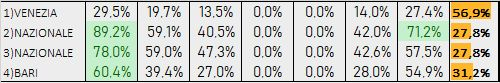 Percentuali Previsione 110619