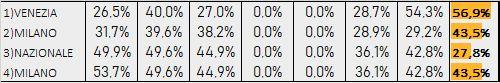Percentuali Previsione 130619