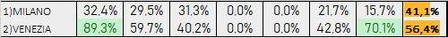 Percentuali Previsione 200619