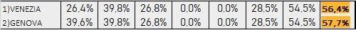 Percentuali Previsione 220619