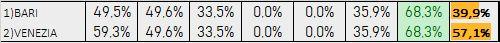 Percentuali Previsione 250619