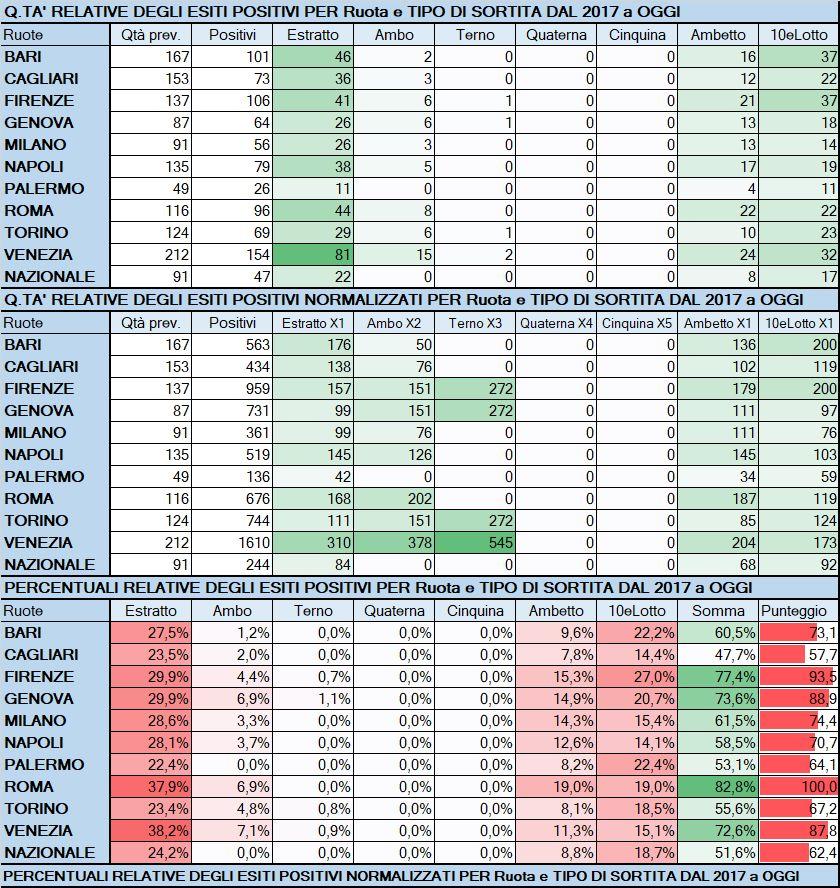 Performance per Ruota - Percentuali relative aggiornate all'estrazione precedente il 11 Giugno 2019
