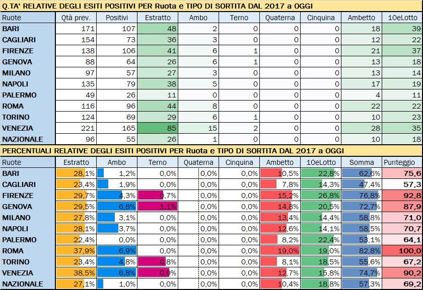Performance per Ruota - Percentuali relative aggiornate all'estrazione precedente il 2 Luglio 2019