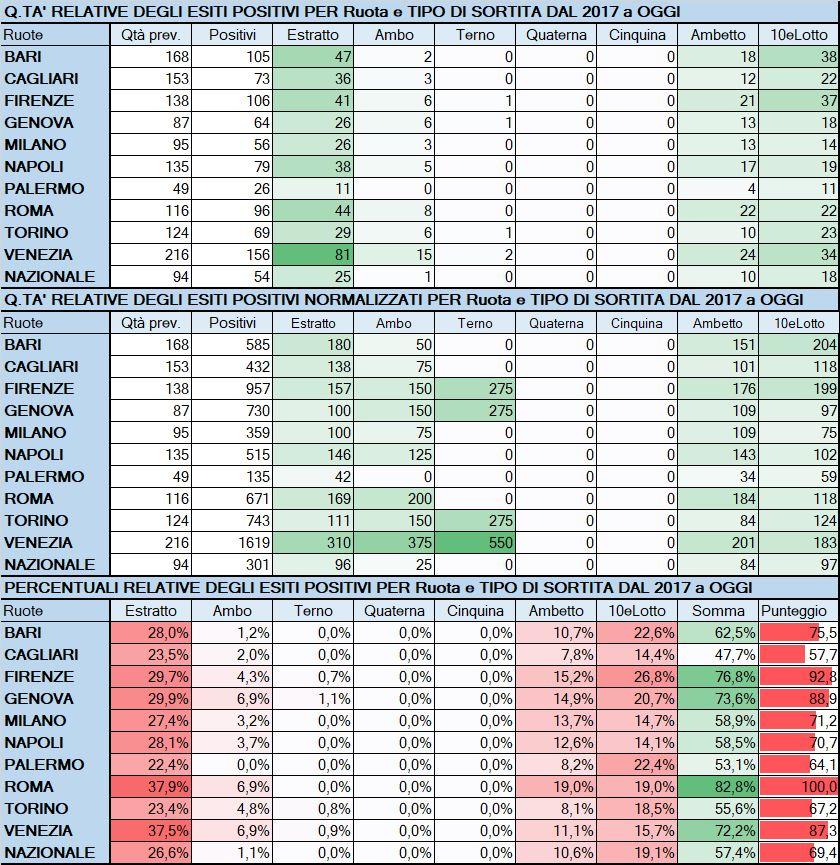 Performance per Ruota - Percentuali relative aggiornate all'estrazione precedente il 20 Giugno 2019