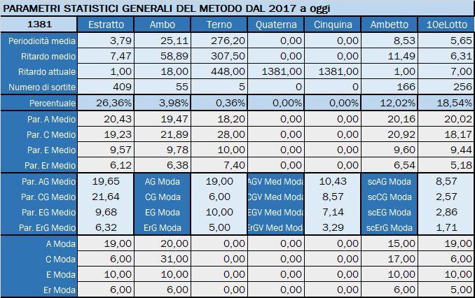 Tabella Riepilogativa parametri statistici aggiornata all'estrazione precedente il 27 Giugno 2019