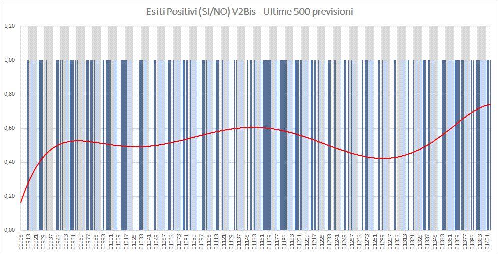 Andamento numero di vincite di tutte le sortite (esiti positivi V2BIS) - Aggiornato all'estrazione precedente il 11 Luglio 2019