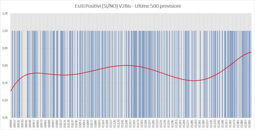 Andamento numero di vincite di tutte le sortite (esiti positivi V2BIS) - Aggiornato all'estrazione precedente il 13 Luglio 2019